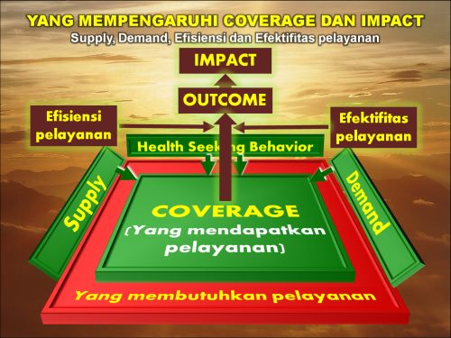Mengenal Aids Tuberkulosis Dan Malaria Universal Access 5 Pengaruh Supply Demand Dan Health Seeking Behavior Terhadap Coverage