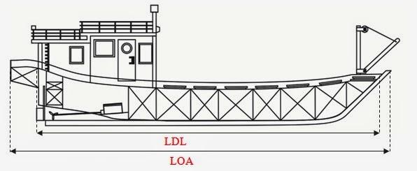 Kontruksi dan Bagian Kapal Perikanan