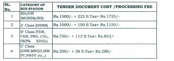 TSRTC e-tender