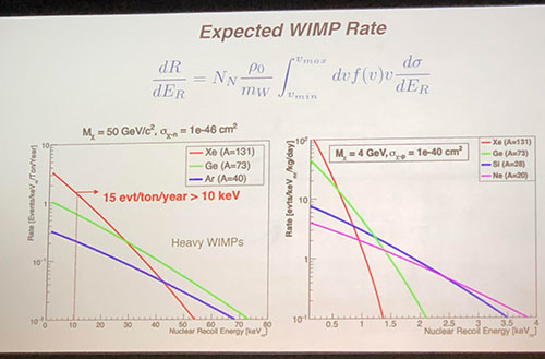 Expected WIMP sets experiment design (Source: Elena Aprile presentation at APS Meeting in Denver)