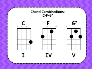 Sequencing Ukulele Instruction in Elementary Music, strum patterns, ukulele, beginning ukulele, chord progressions
