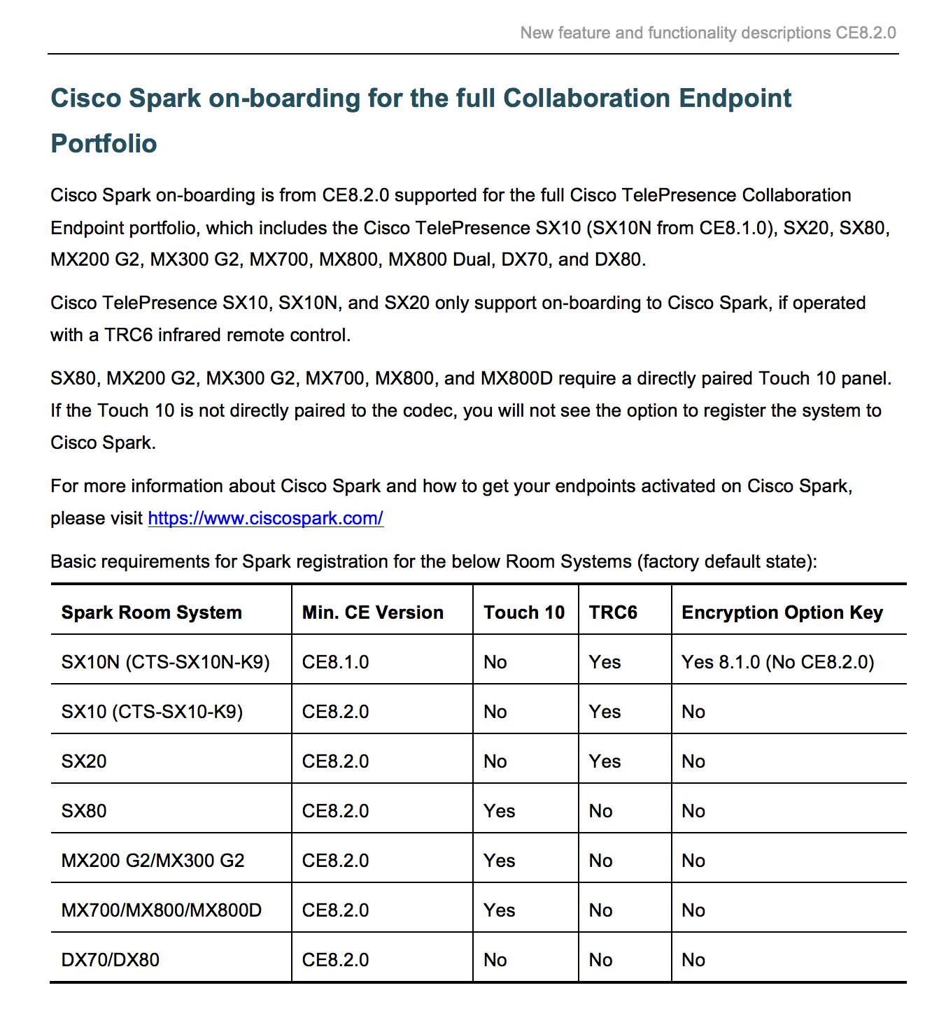 PandaeatsBamboo: CE8 2 - Cisco Spark on-boarding