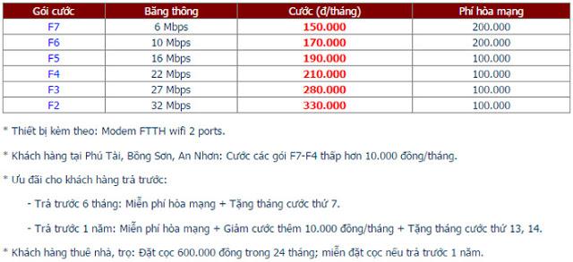 Lắp đặt internet fpt phường Ngô Mây - 1