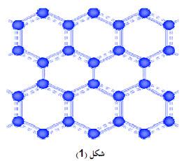 ما هى الأنابيب النانوية ؟