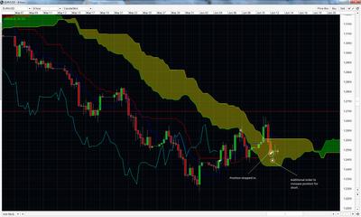 Forex ichimoku trading strategies