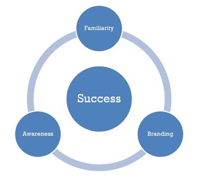 secret to sales success