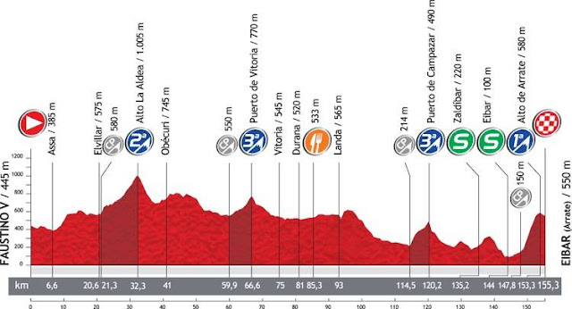 Perfil Vuelta España Etapa 3