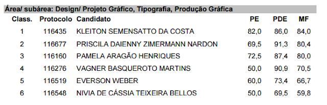 Imagem da qual mostra o resultado do concurso público. Nivia aparece em sexta posição com a nota 59,8.