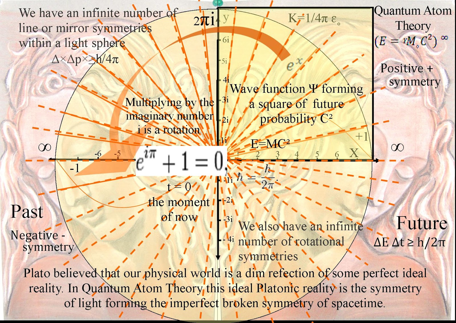 hight resolution of it was the mathematics of physical shapes and they used diagrams to represent their ideas they had a visual approach to mathematics