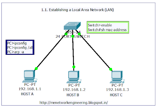 cp7112 case study network design