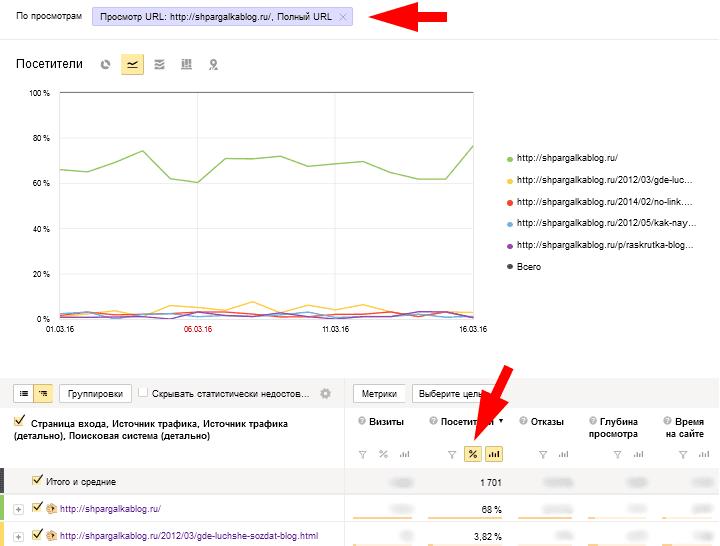 Процент посетителей, перешедший на страницу по внутренним ссылкам