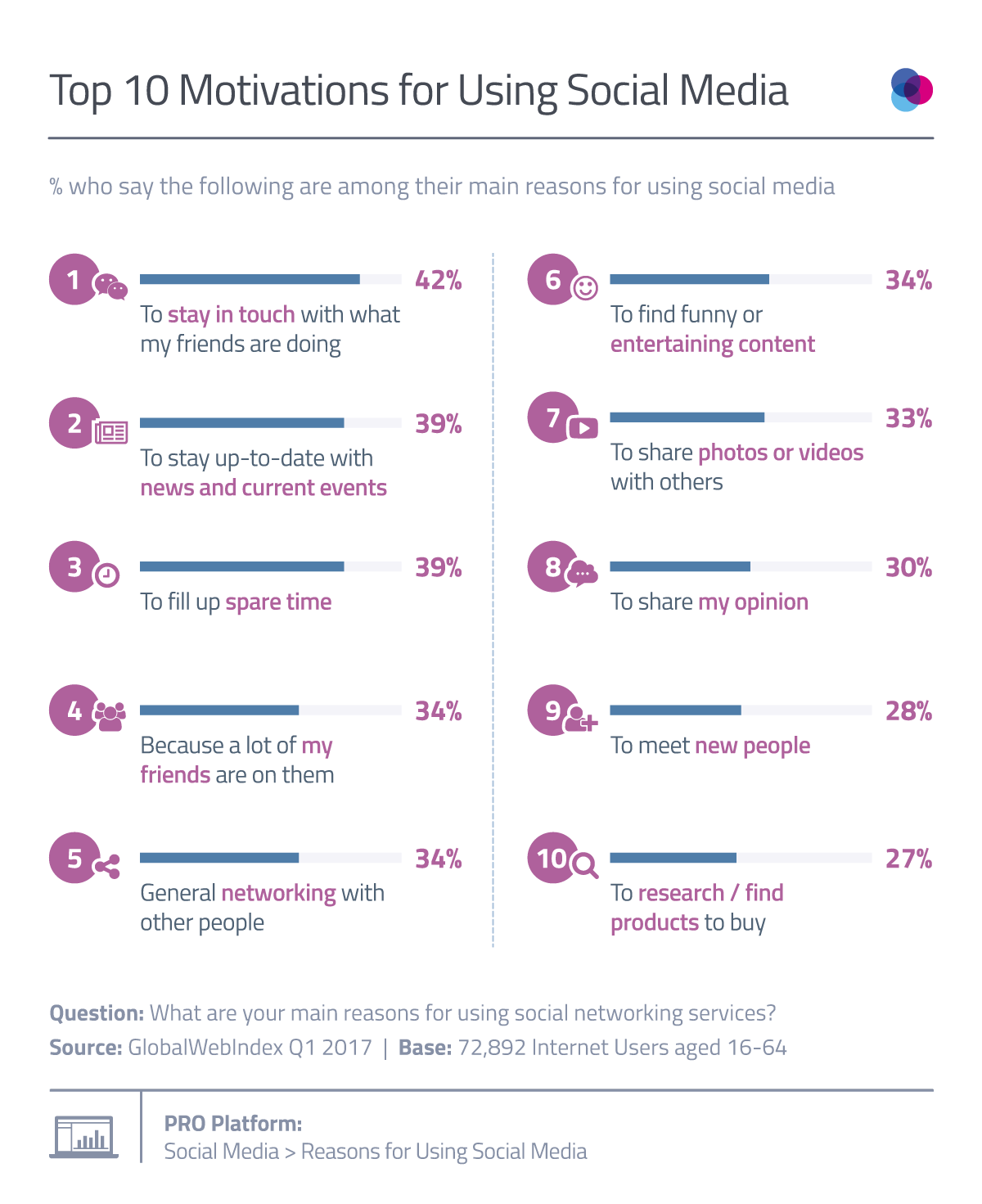 The 10 Top Reasons Why We Use Social Networks - infographic