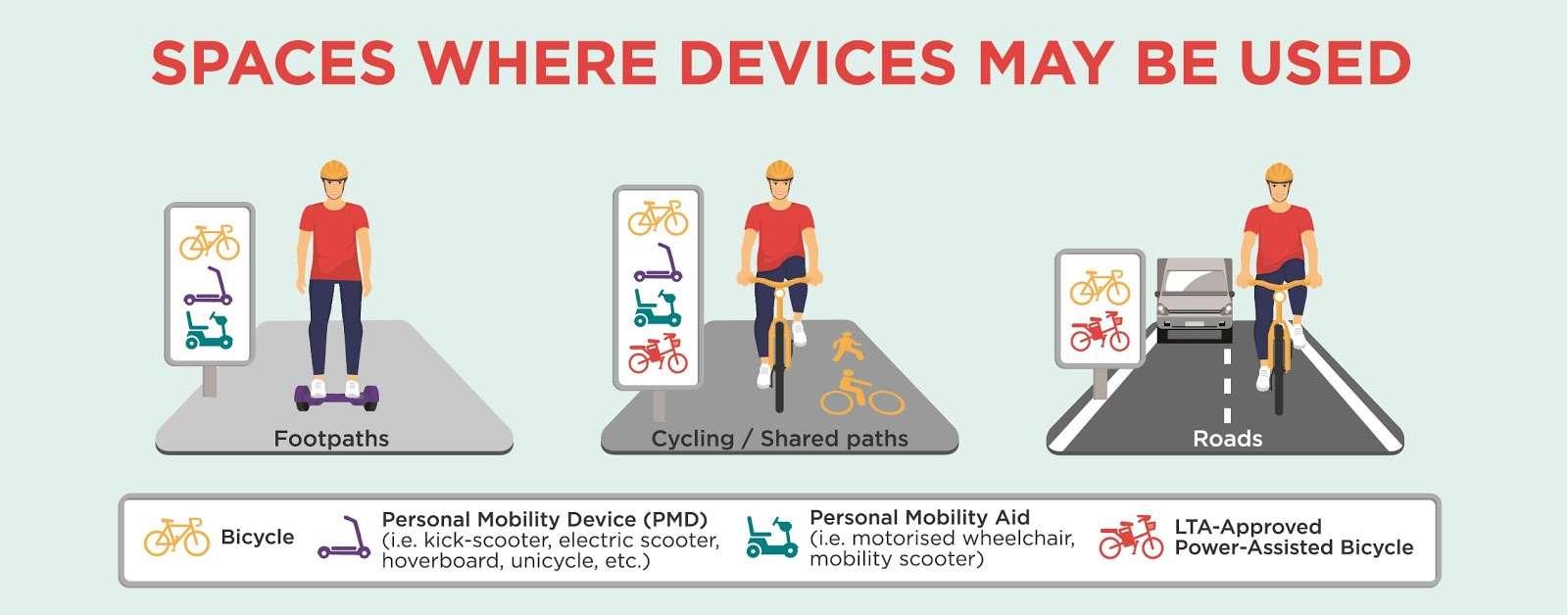 Spaces where Personal Mobility Devices (PMDs) may be used
