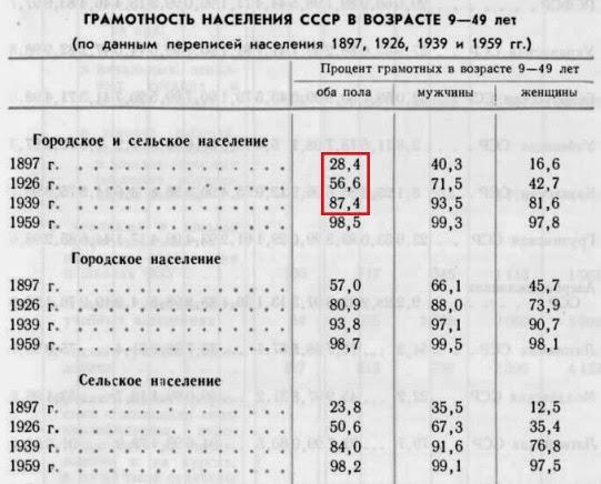 грамотность населения в СССР по годам