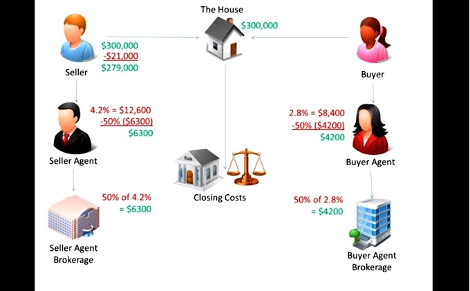 Full Information About How A Real Estate Transaction Really Works?