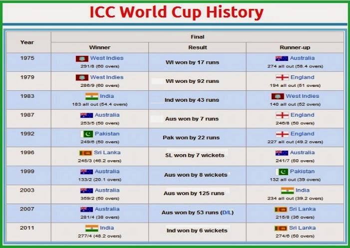 Imageresultforworldcupwinner