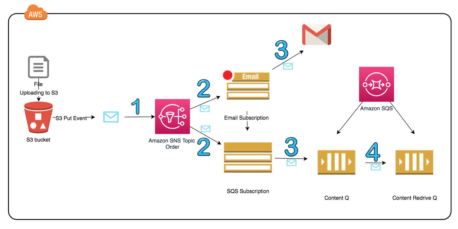 Blog on DevOps, Cloud Computing, SCM: Amazon SNS & SQS Simplified
