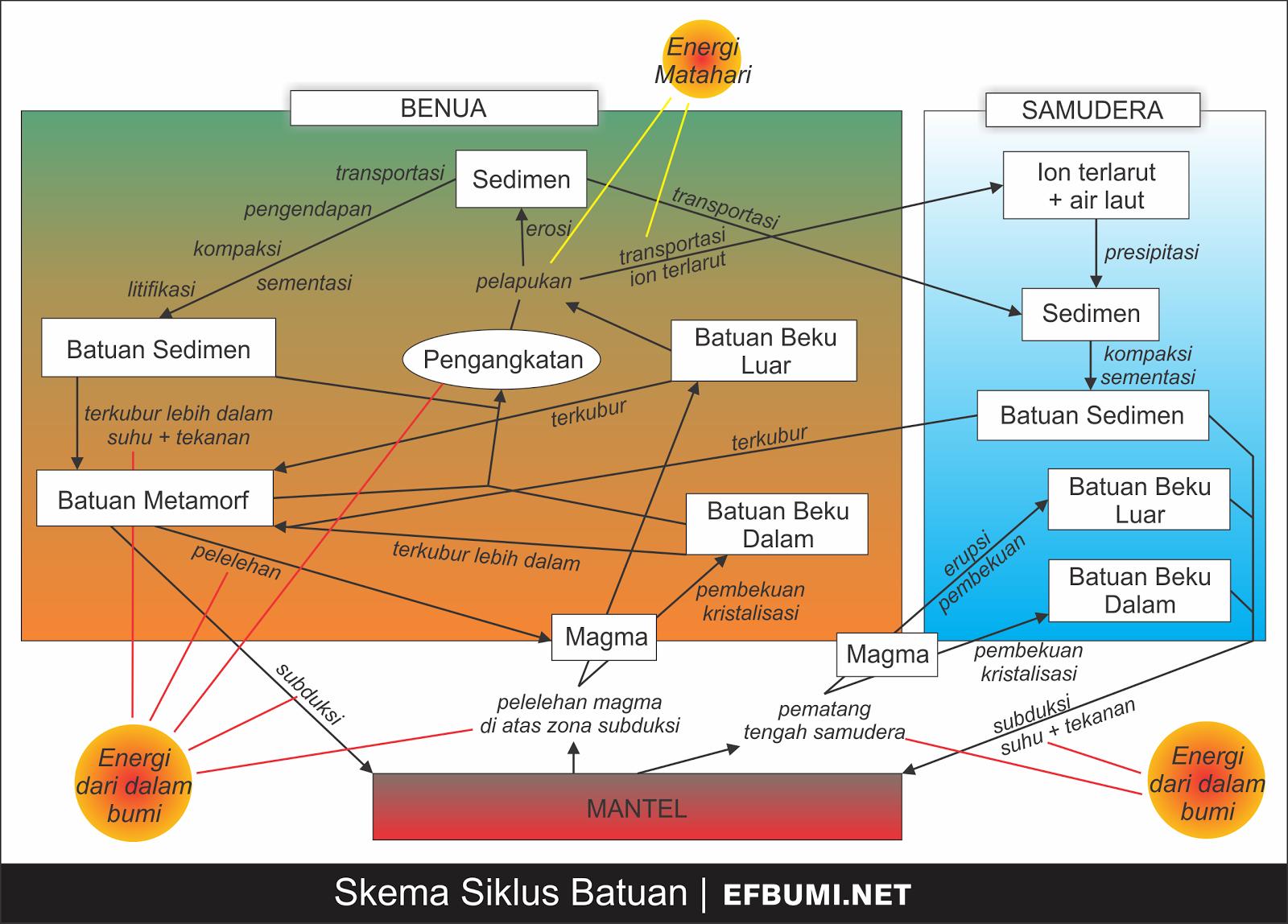 Siklus Batuan - Magma - Beku - Sedimen - Metamorf - GEOLOGI - EFBUMI