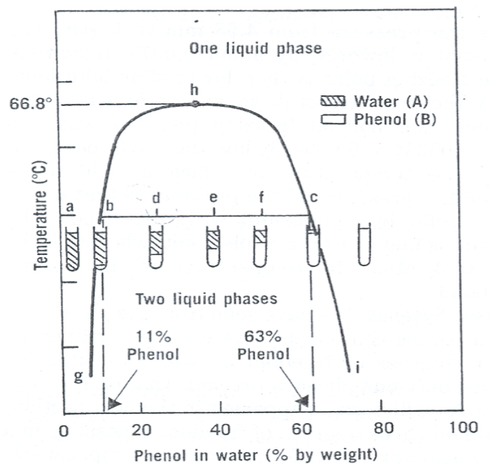 Lab Report For Experiment 3b  Mutual Solubility Curve For Phenol And Water