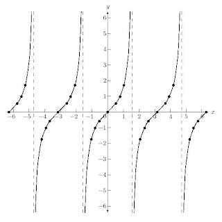 3rd Hour Pre-Calculus A Winter 2013: Graphing the Other