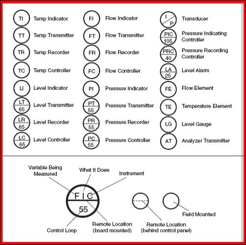your instrumentation  piping  u0026 instrumentation diagram