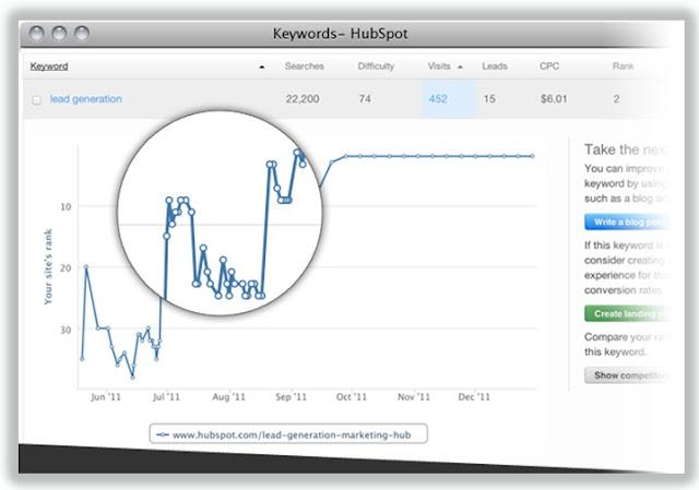 Keyword Hubspot