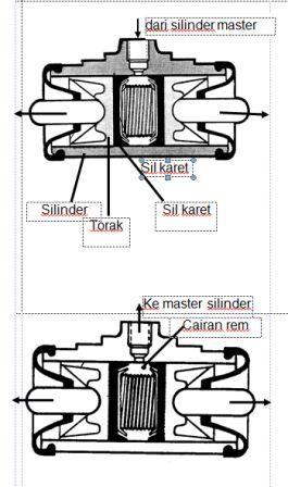 Cara Kerja Silinder Roda (Wheel Cylinder)
