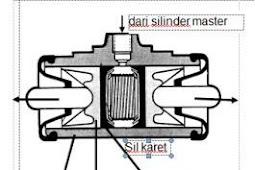Cara Kerja Silinder Roda (Wheel Cylinder) dan Nama Bagian-Bagiannya