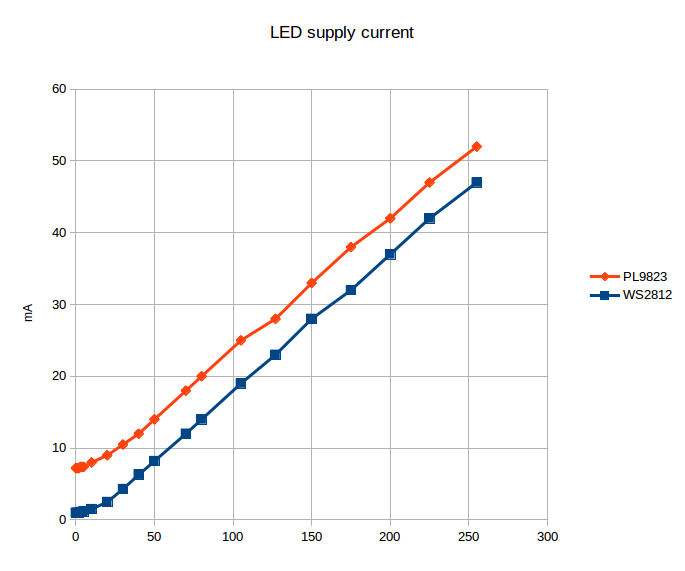 LANE Boys RC: WS2812 and PL9823 LED power consumption