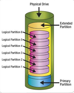 Difference Between Primary,extended and Logical Partition in English Full Detail