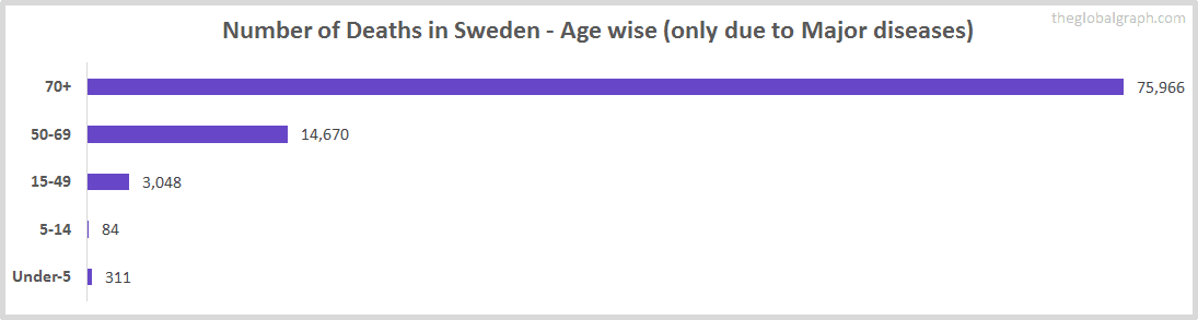 Number of Deaths in Sweden - Age wise (only due to Major diseases)