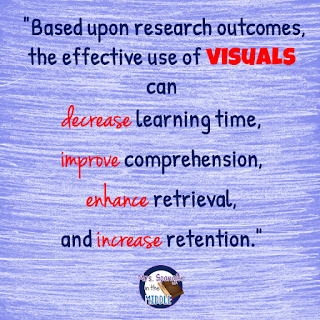 This is the research behind Pixanotes!!  Did you know that research has proven that visuals decrease learning time and increase comprehension and recall?