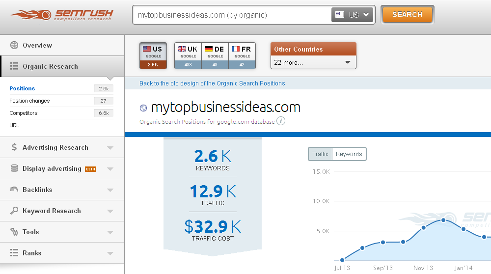 why semrush is one of the best competitor analysis tool