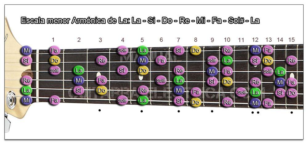 Escala Guitarra menor Armónica (La - A)