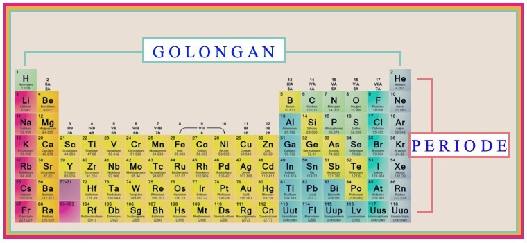 Tabel periodik unsur dan keterangan sifat unsur kimia pelajaranmu golongan dan periode dalam tabel periodik unsur urtaz Gallery