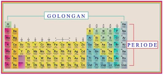 Pilar dwi pantara google tabel periodik unsur dan keterangan sifat unsur kimia pelajaranmu hari ini urtaz Choice Image