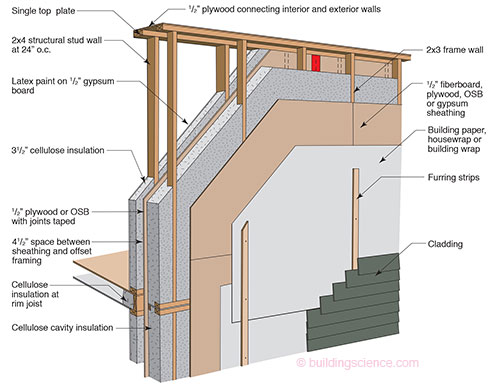 Rochester passive house what is a passive house for Exterior stud wall construction