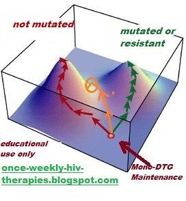 Dolutegravir HIV tivicay resistance R263K HIV darwin mutation reservoir cure