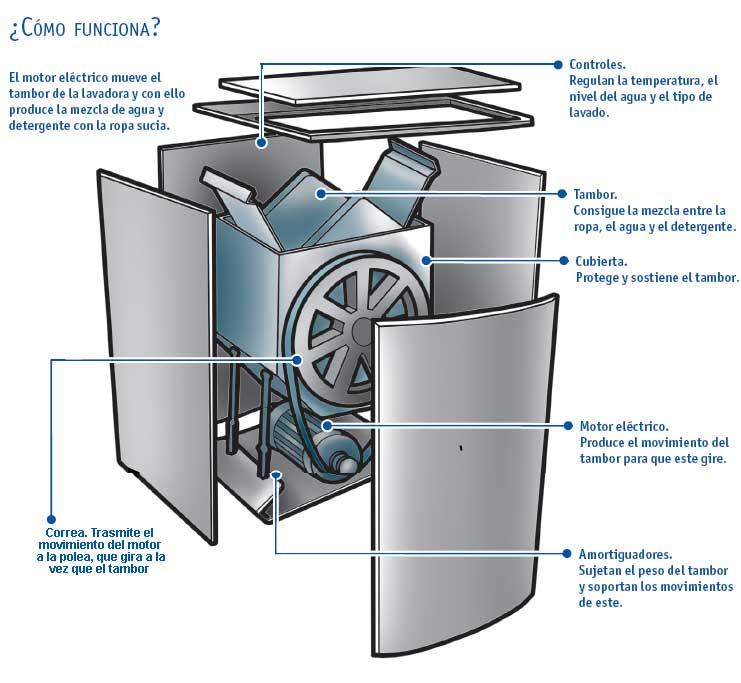 Reparar una lavadora primero tienes que entenderla for Como reparar una lavadora