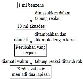 diagram alir pembuatan emulsi
