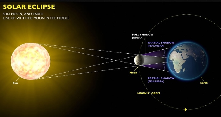 Nature World Of Us Differences Between Solar Eclipse Lunar Eclipse