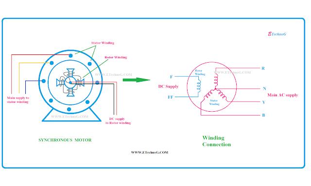 Synchronous Motor, Synchronous Motor construction, diagram