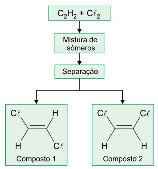 mistura de isômeros
