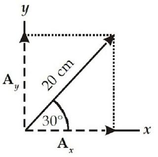 Menentukan komponen - komponen vektor pada sumbu x dan sumbu y - berbagaireviews.com