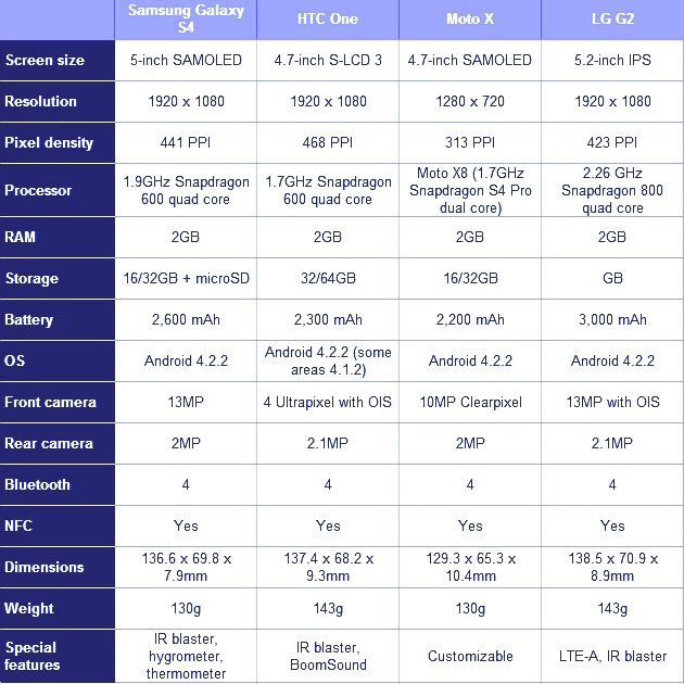 Samsung Galaxy S4 vs htc ONE vs Motorola Moto X vs LG G2 Specs Comparison Chart