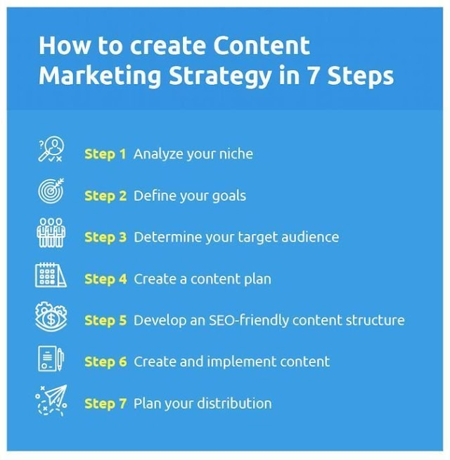 Create Content Marketing in 7 steps