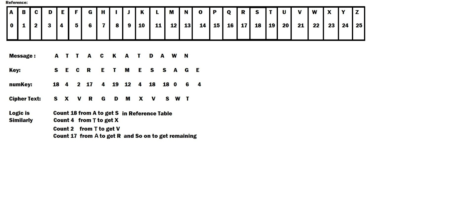 All c programs program 219 vigenere cipher using c vigenere cipher explanation gamestrikefo Choice Image