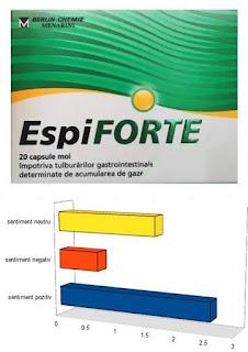 pareri forumuri ESPIFORTE 140 mg pentru gaze intestinale