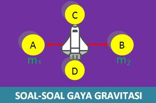 Contoh Soal Gaya Gravitasi dan Pembahasannya