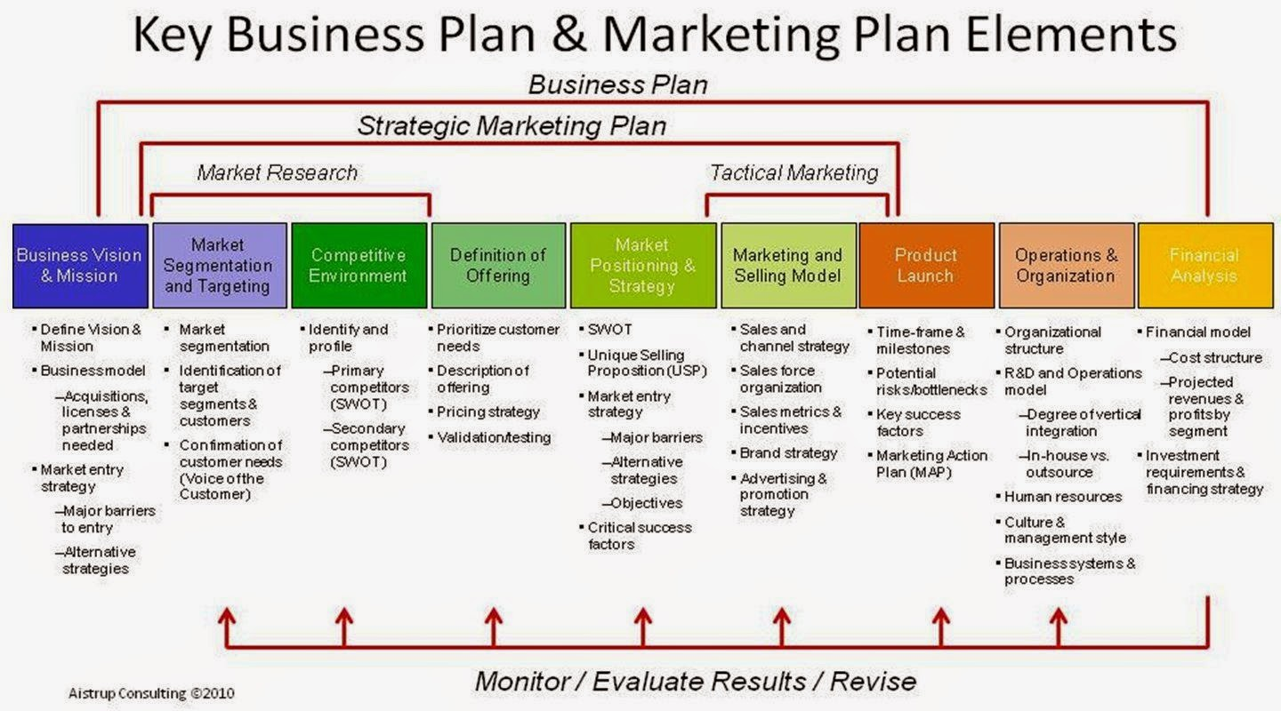 global strategy business plan